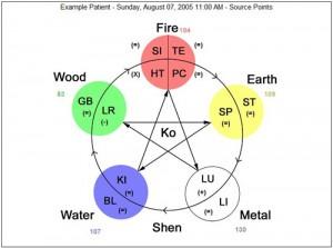 Graph_5_elements